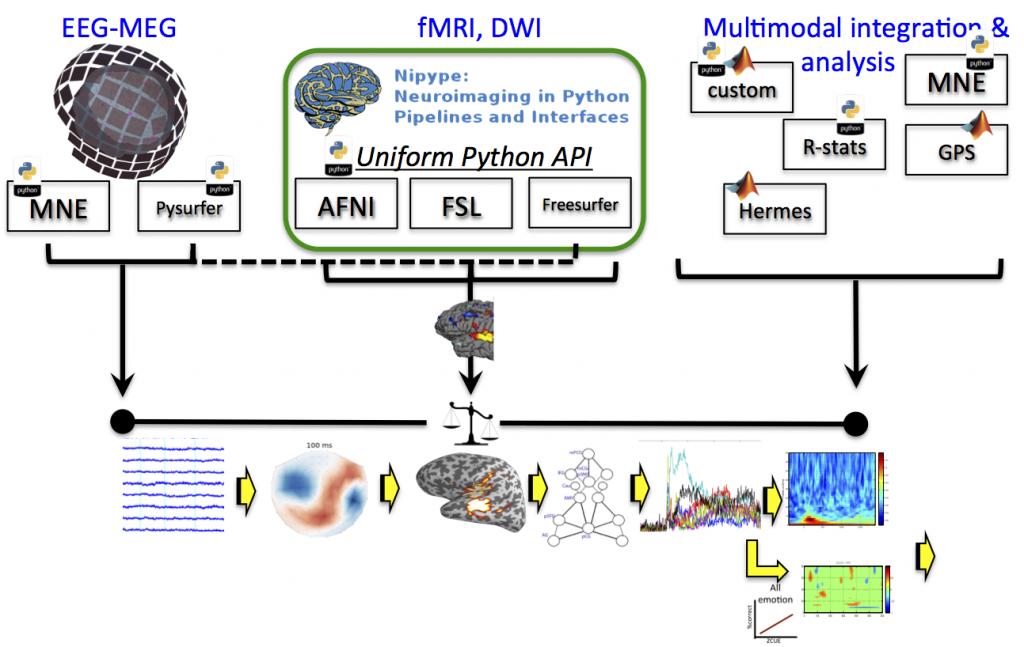 multimodal_data_analysis schmatic